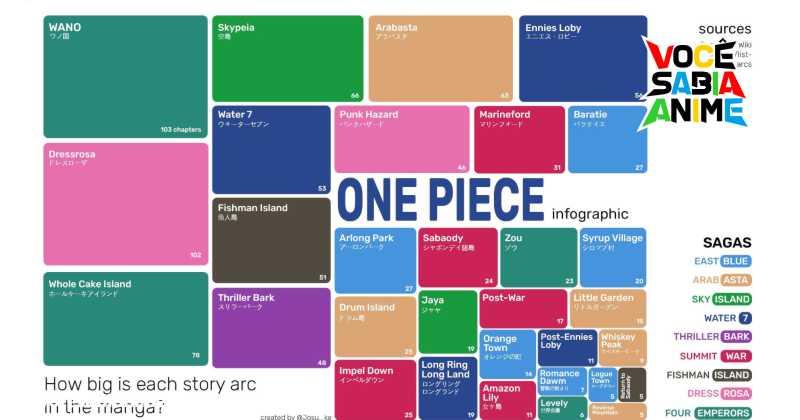 Gráfico mostra tamanho dos arcos de One Piece