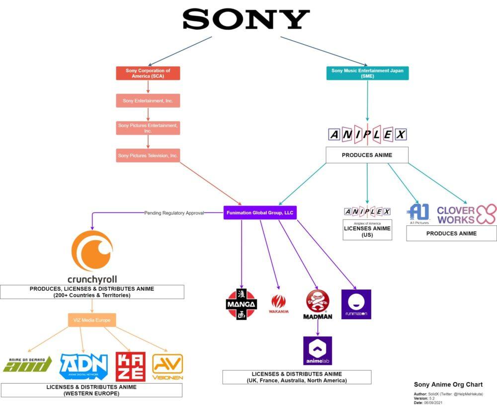 Gráfico mostra Empresas que a Sony Controla na Indústria de Animes
